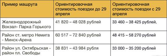 Сравнение-новых-тарифов-со-старыми.-UBER-Минск